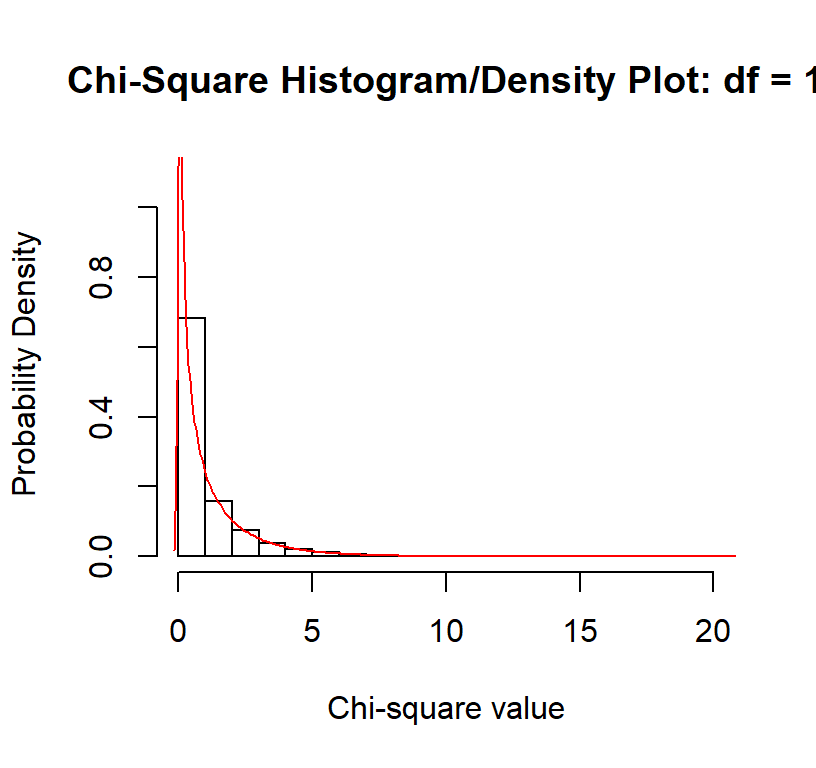 Pearson's Chi-Square and Other Useful Non-Parametrics