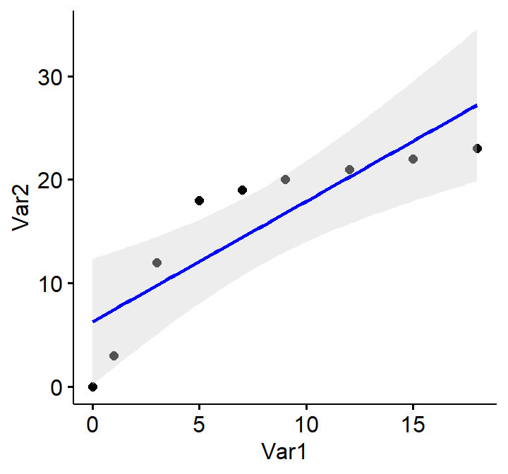 Correlation and Linear Regression